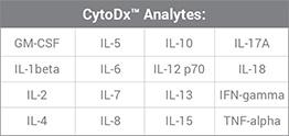 CytoDx Analytes